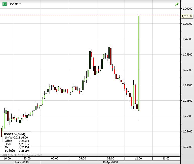 Bank of Canada-Entscheidung - so reagiert USDCAD