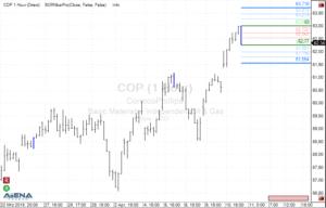 ConocoPhillips (COP) auf Stundenbasis (Quelle: AgenaTrader)