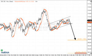 Deutsche Börse AG (DB1.DE) auf Stundenbasis (Quelle: AgenaTrader)