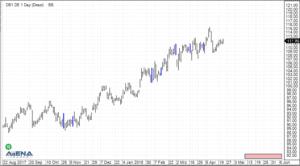 Deutsche Börse AG (DB1.DE) auf Tagesbasis (Quelle: AgenaTrader)