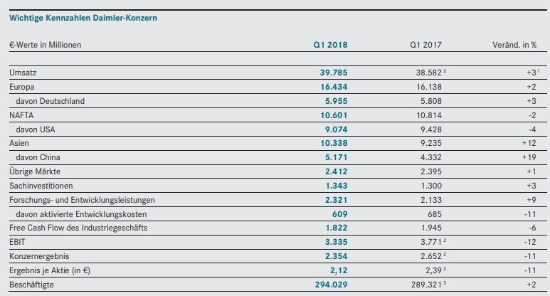 Daimler-Quartalszahlen