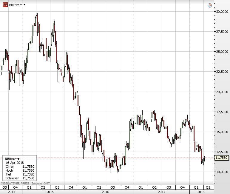Deutsche Bank-Aktie