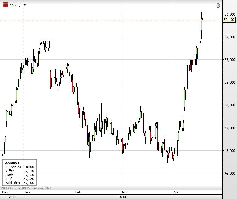 Dow Jones Alcoa