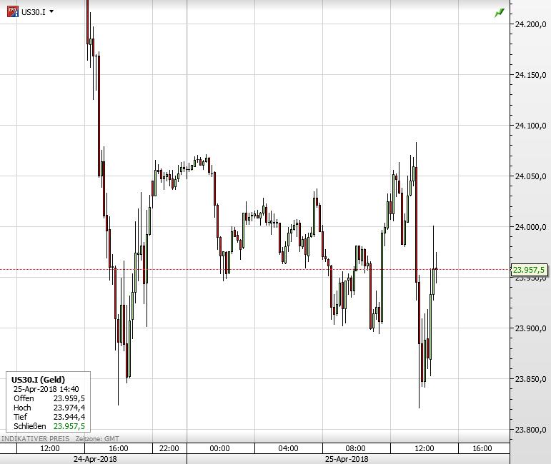 Dow US-Indizes
