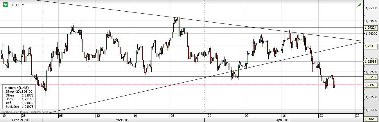 EURUSD Forx