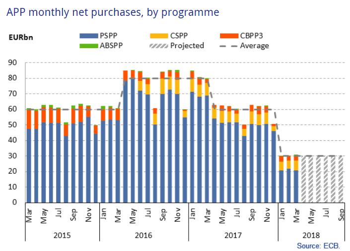 EZB-Grafik der monatlichen Kaufvolumina