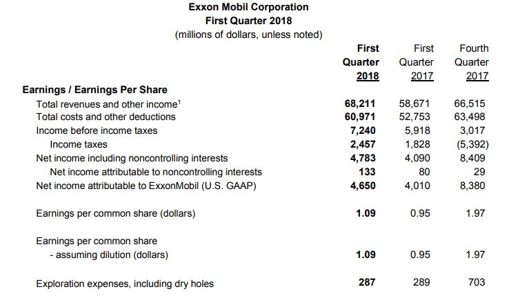 Exxon-Quartalszahlen