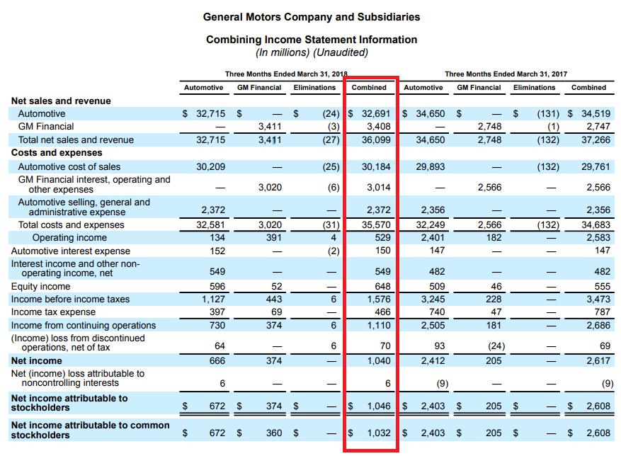 General Motors-Quartalszahlen