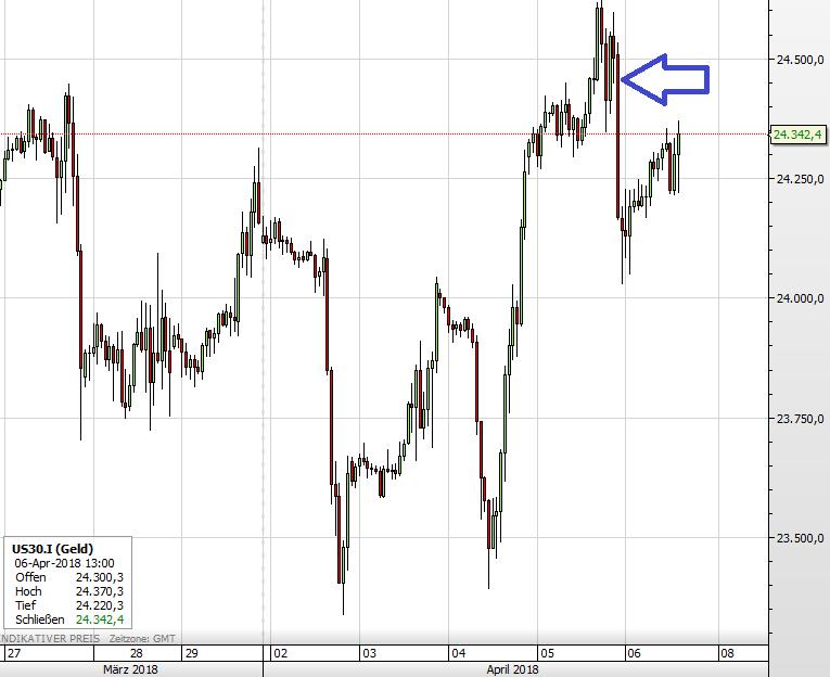 Handelskrieg sichtbar im Dow-Chart, ein Auf und Ab