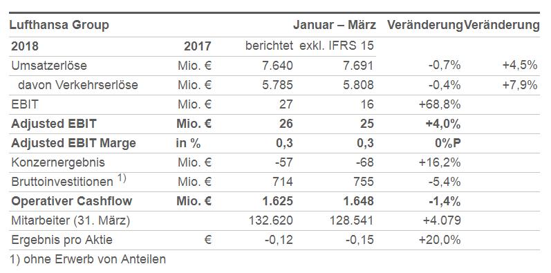Lufthansa Quartalszahlen