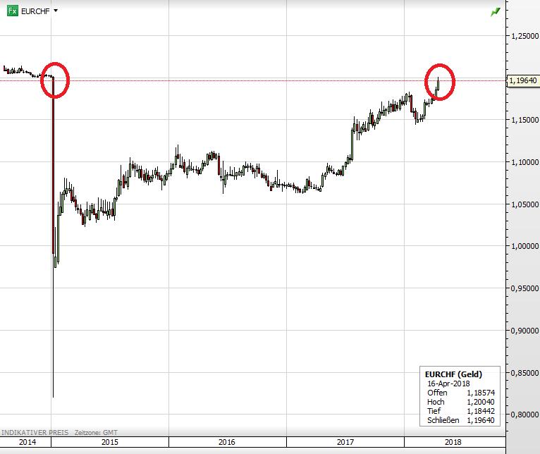 Euro vs Schweizer Franken
