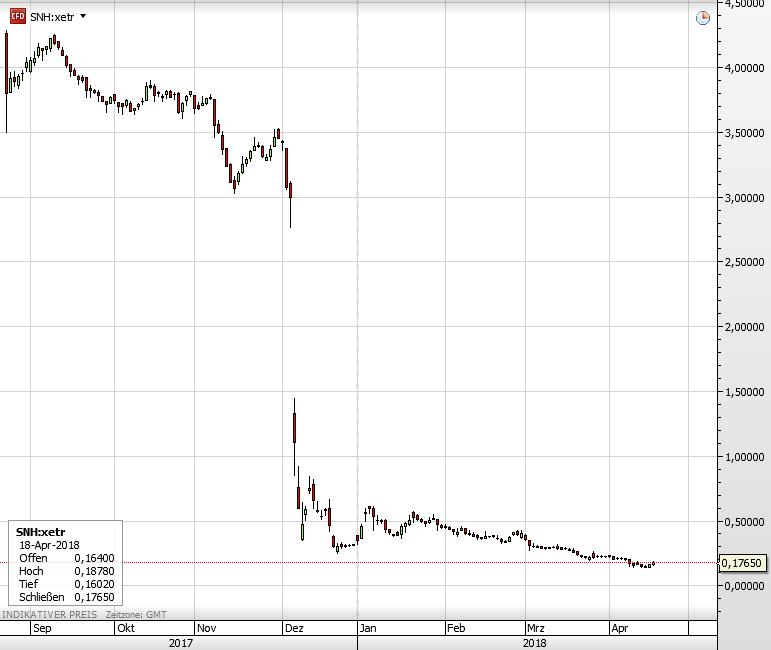 Steinhoff Aktie seit September 2017