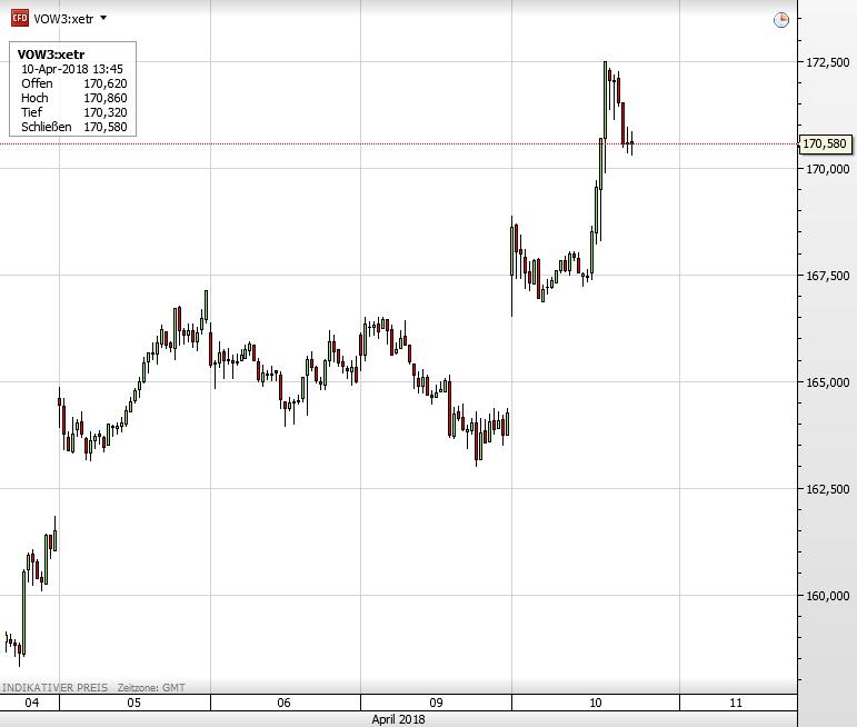 Volkswagen-Aktie