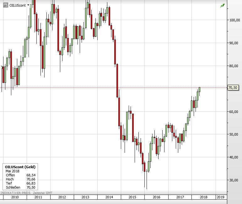 Ölpreis WTI seit 2010