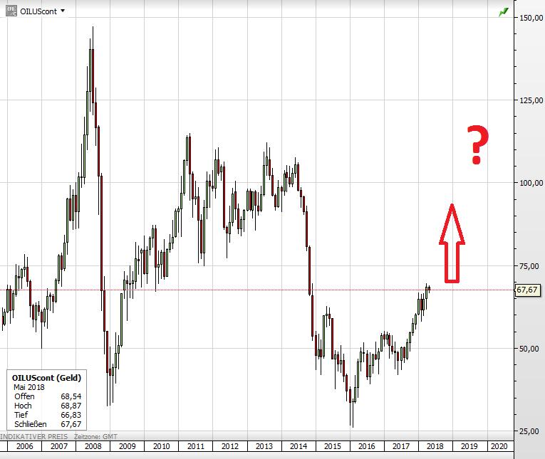 Der WTI-Ölpreis seit 2006