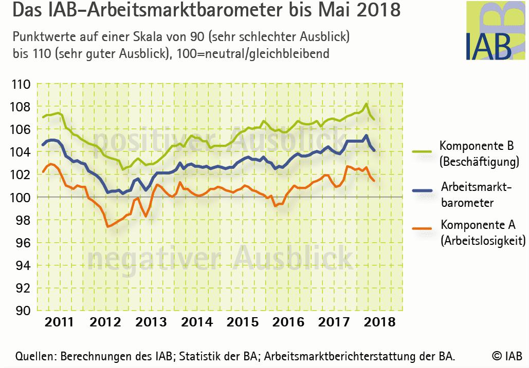 Arbeitsmarkt-Barometer IAB