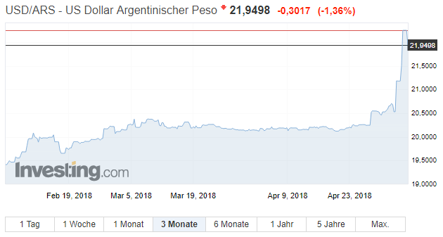 Argentinien USD vs Peso seit Februar 2018