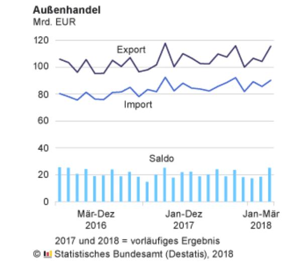 Deutscher Außenhandel