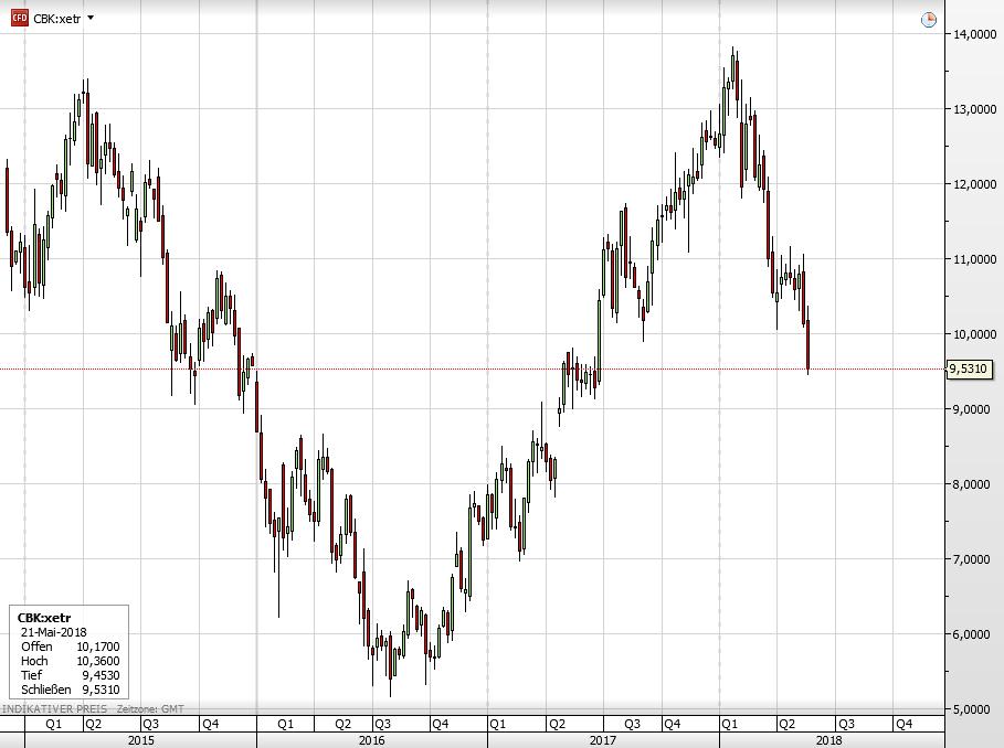 Die Aktie der Commerzbank seit 2015