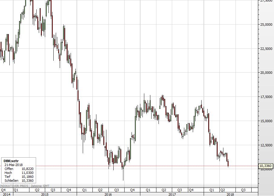 Der Kurs der Deutsche Bank-Aktie seit 2015