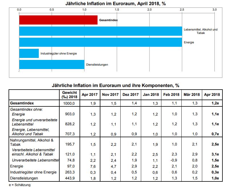 Eurozonen-Verbraucherpreise