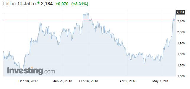 Italien 10 Jahre Rendite