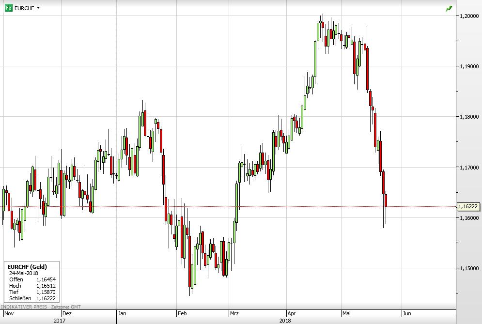 Euro vs Schweizer Franken seit November