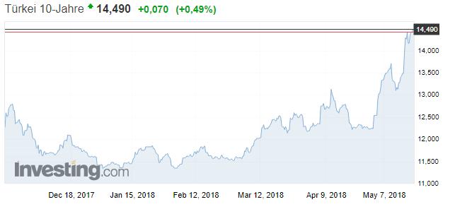 Türkei 10 Jahre Rendite