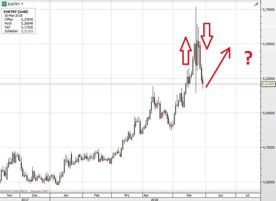 Euro vs Türkische Lira seit Dezember 2017