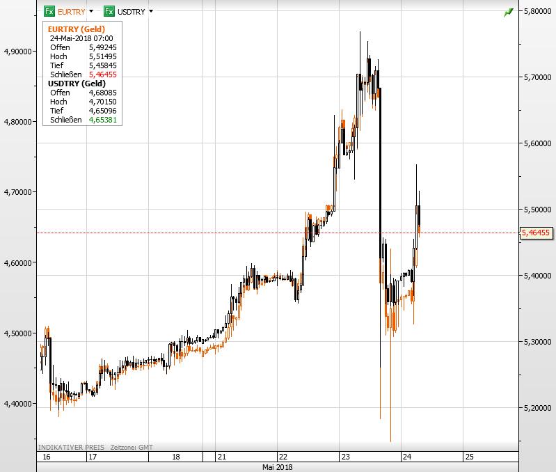 USD und Euro vs Türkische Lira