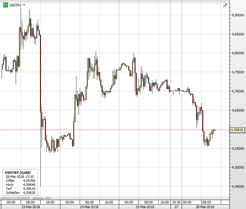 Türkische Zentralbank Lira