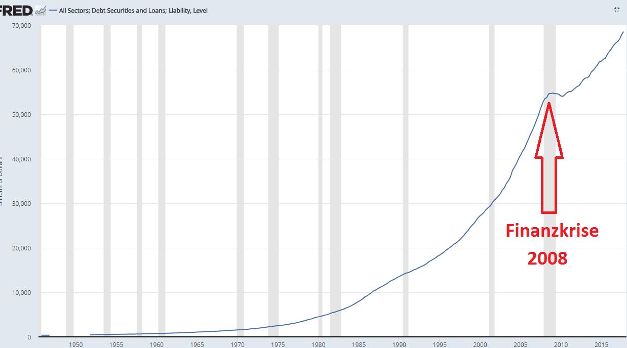Usa Schulden