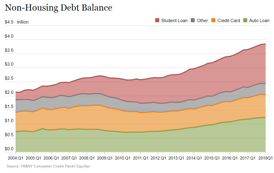 US-Verbraucherschulden