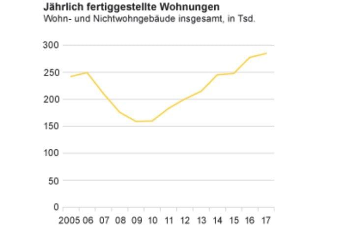 Fertig gestellte neue Wohnungen seit 2005