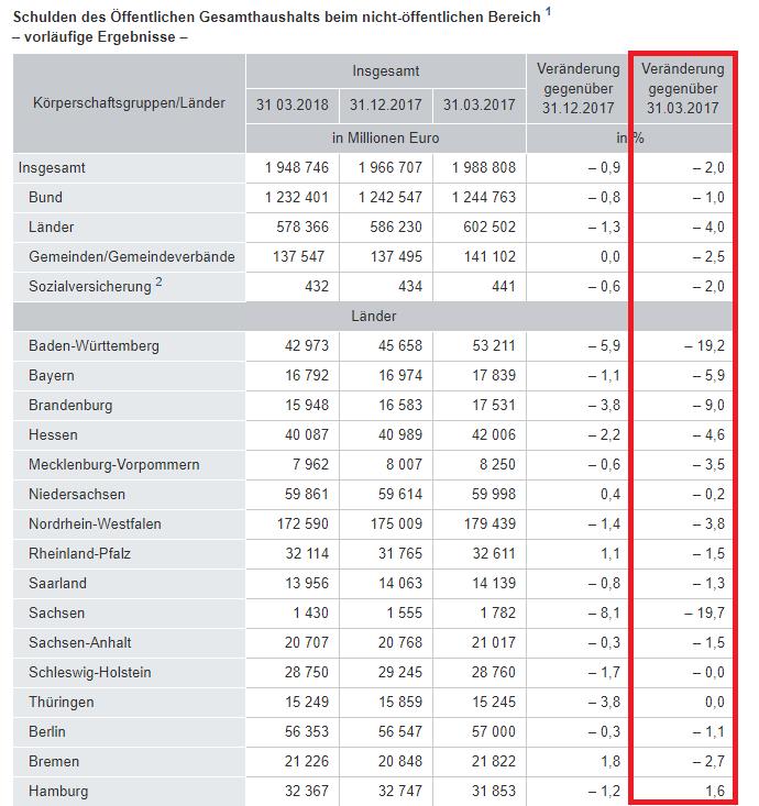 öffentliche Schulden 40 Milliarden Euro In 12 Monaten Sachsen