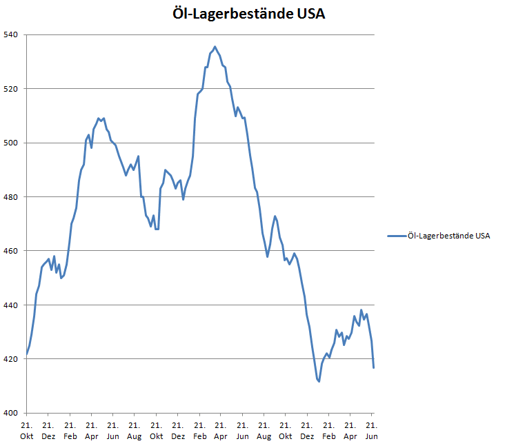 Die Öl-Lagerbestände in den USA seit Oktober 2015