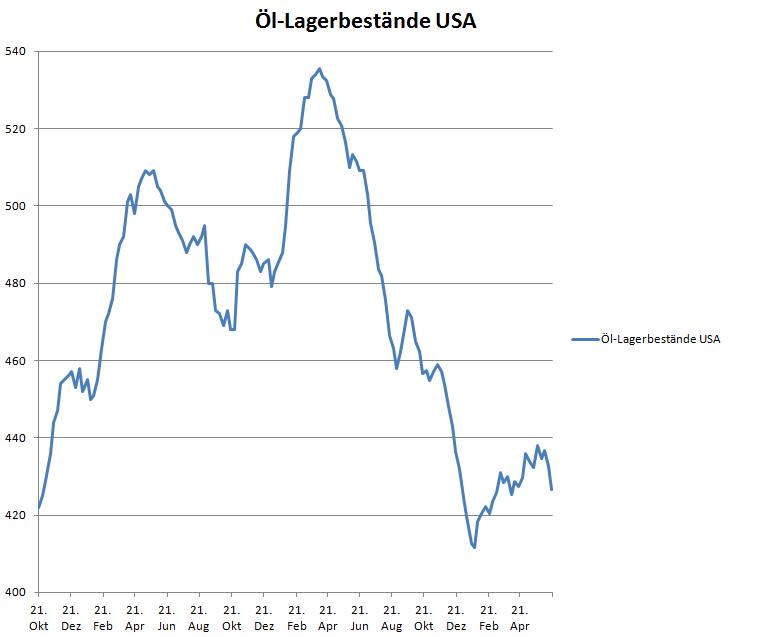 Öl-Lagerbestände USA seit 2015