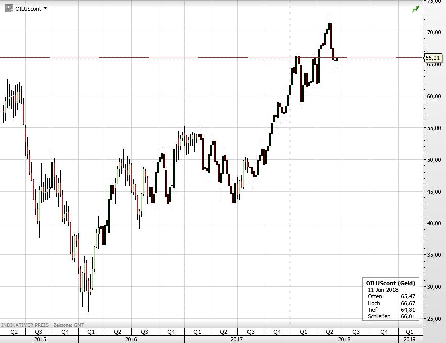 WTI Ölpreis seit 2015
