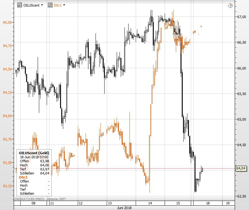 WTI Ölpreis vs Dollar