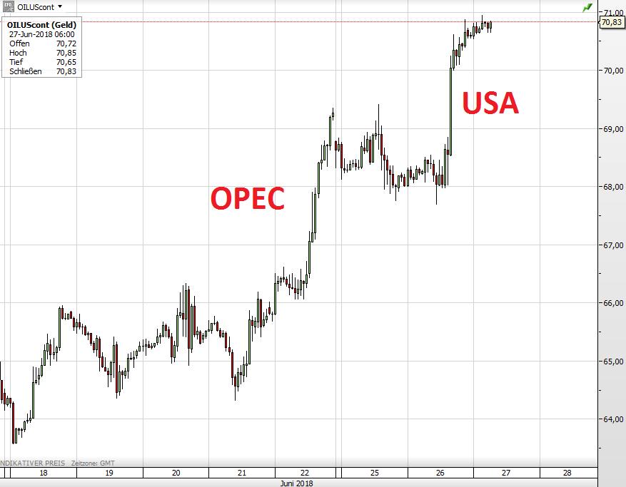 Der WTI-Ölpreis seit dem 18. Juni