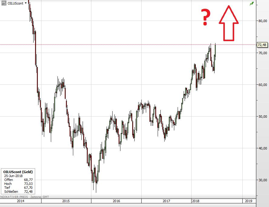Der Ölpreis (WTI) seit 2014