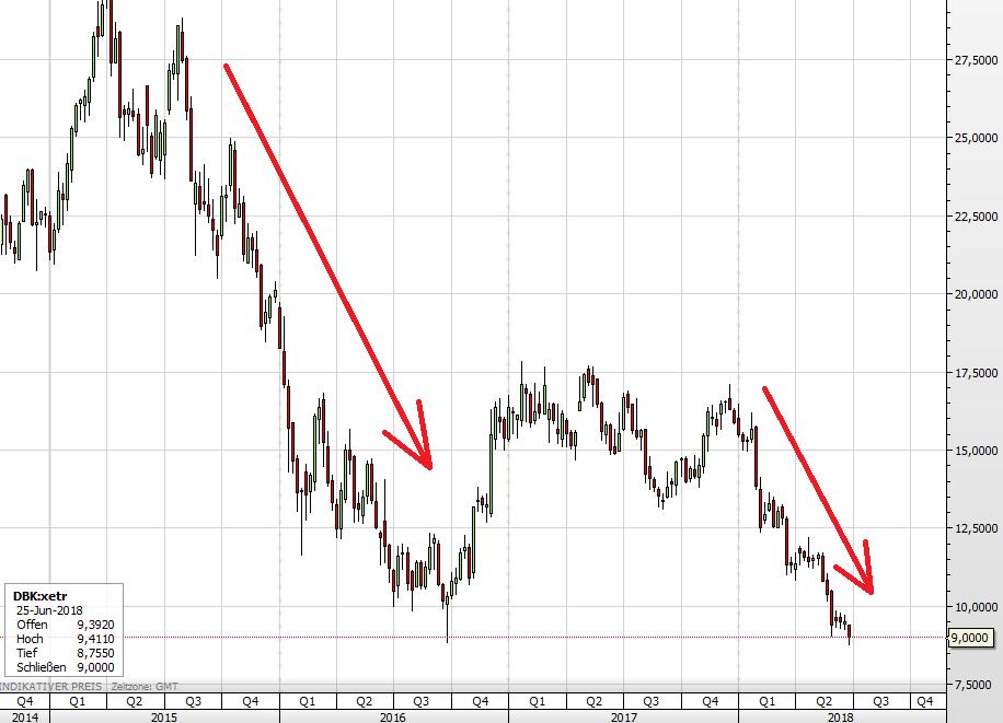 Dei Deutsche Bank-Aktie seit Ende 2014
