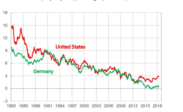 EZB Anleiherenditen Deutschland USA