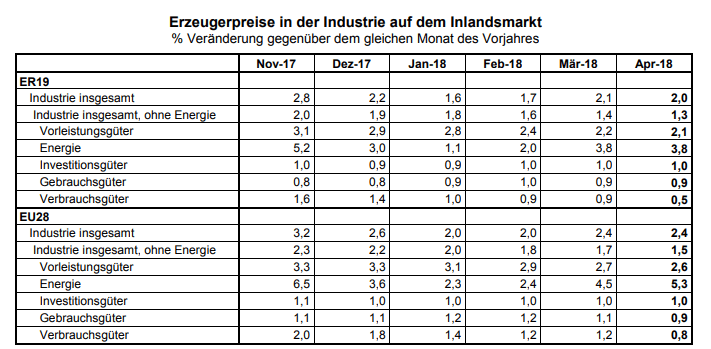 Erzeugerpreise Eurozone