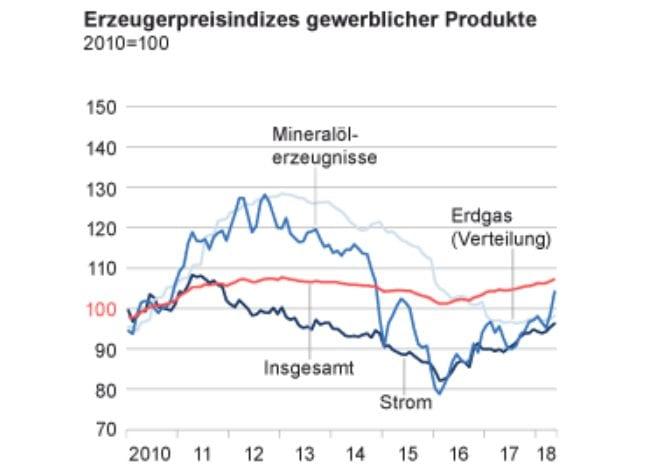 Erzeugerpreise Inflation