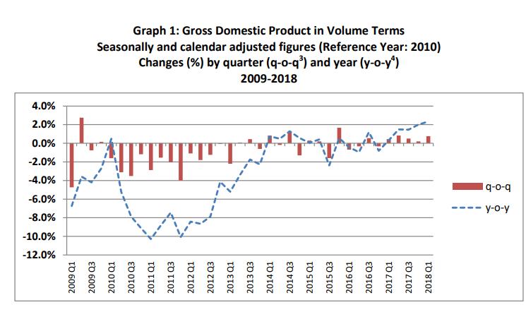 Griechenland BIP-Zahlen