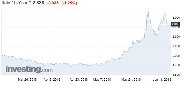 Italien Rendite 10 Jahre