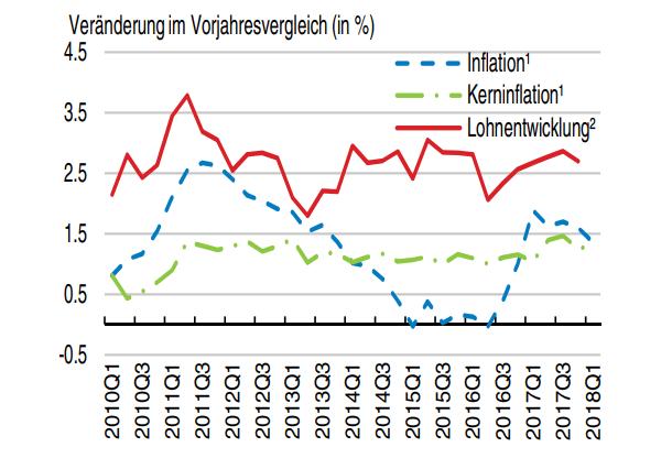 OECD-Grafik zu Löhnen und Inflation