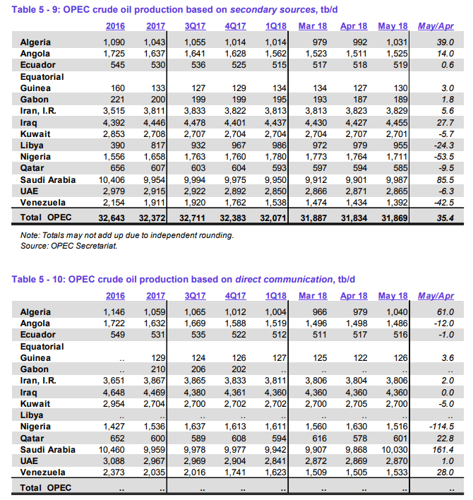 OPEC-Tabelle für Mai