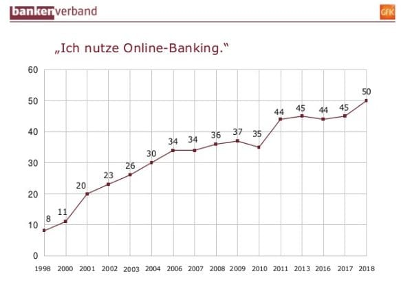 Sparkasse Onlinebanking
